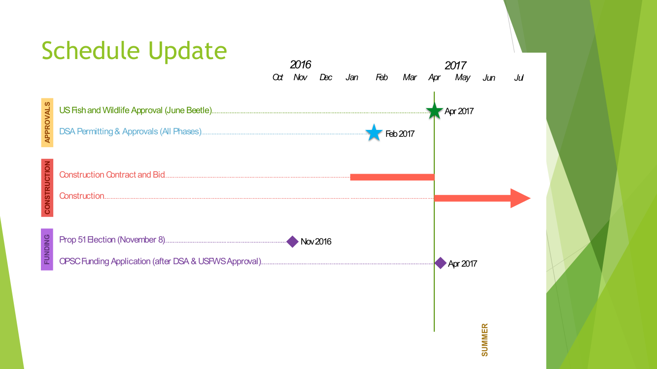SVMS Bond Project - Schedule Update.png